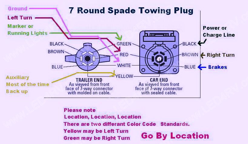 wiring diagram for 7 way blade plug images trailer wiring diagram plug wiring diagram furthermore ford ranger on 7 way